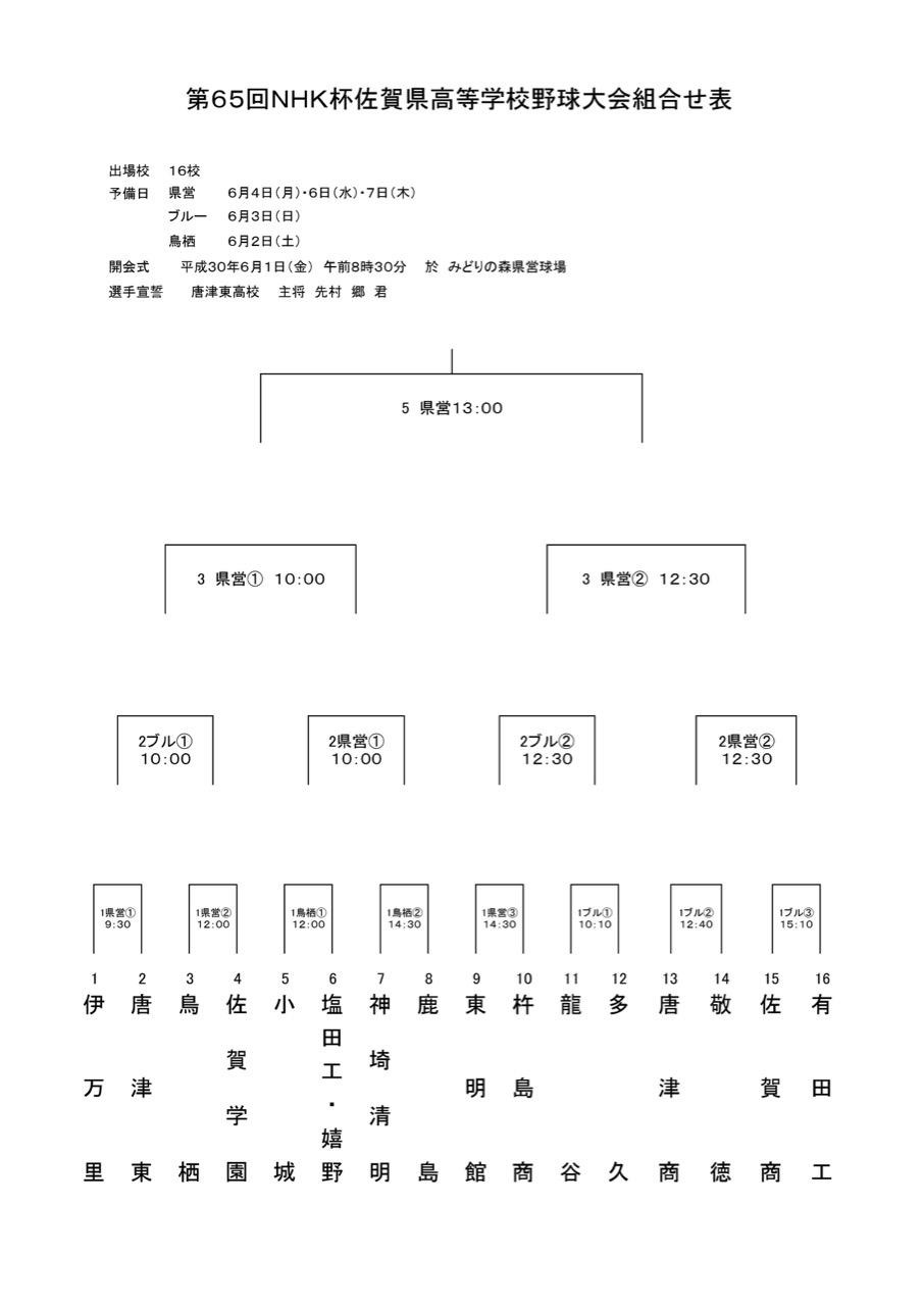 速報>NHK杯佐賀県高校野球大会(2018)、対戦カード決まる