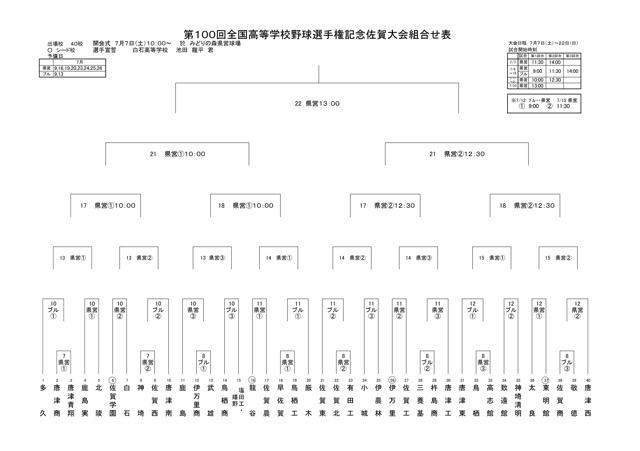 第100回の選手権佐賀大会の組合せ(2018-06)