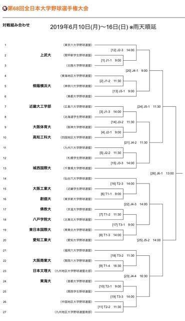 広島六大学野球春季リーグ(2019)優勝は近畿大工、全日本大学野球選手権出場へ